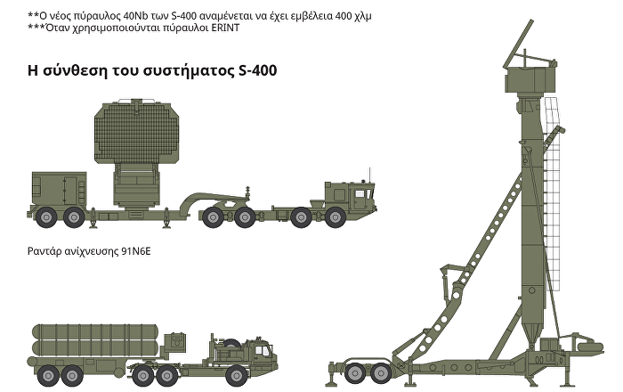 S-400 Vs Patriot